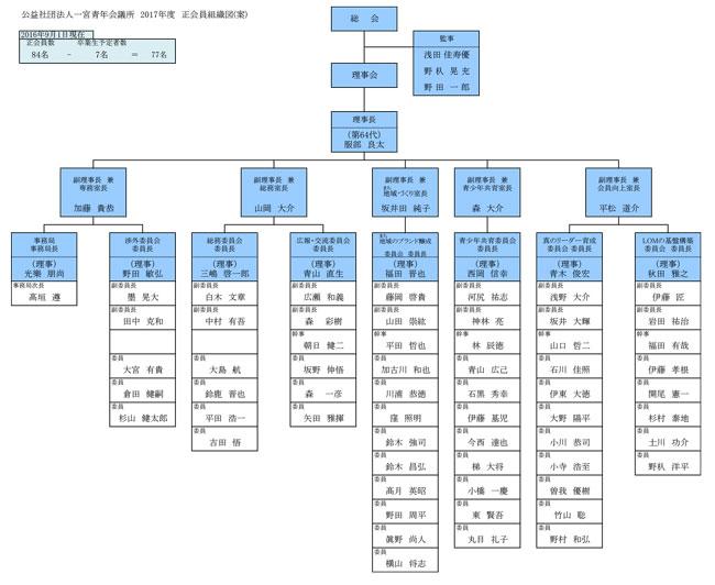 2017年度 一宮青年会議所 組織図